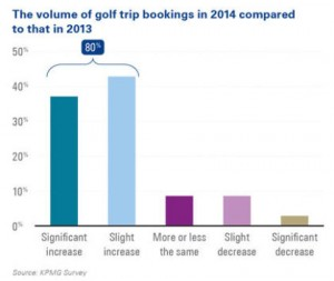 KPMG-Golf-Tourism-Survey-table
