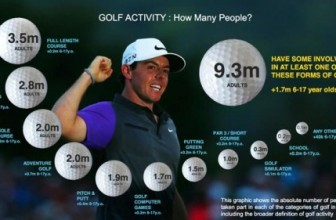 Golf Flourishing In The UK